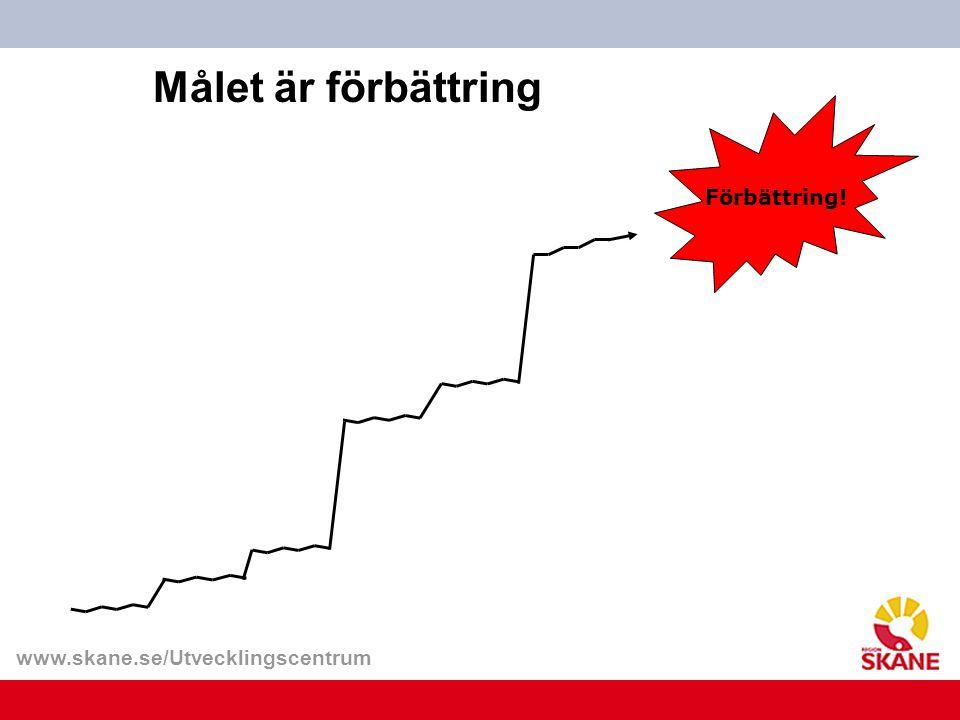 www.skane.se/Utvecklingscentrum Målet är förbättring Förbättring!