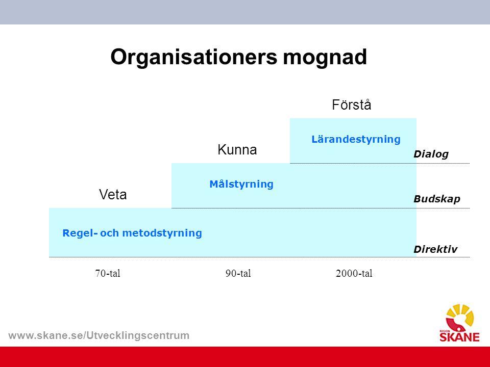 www.skane.se/Utvecklingscentrum Organisationers mognad Veta 70-tal Regel- och metodstyrning Direktiv Kunna 90-tal Målstyrning Budskap Förstå 2000-tal