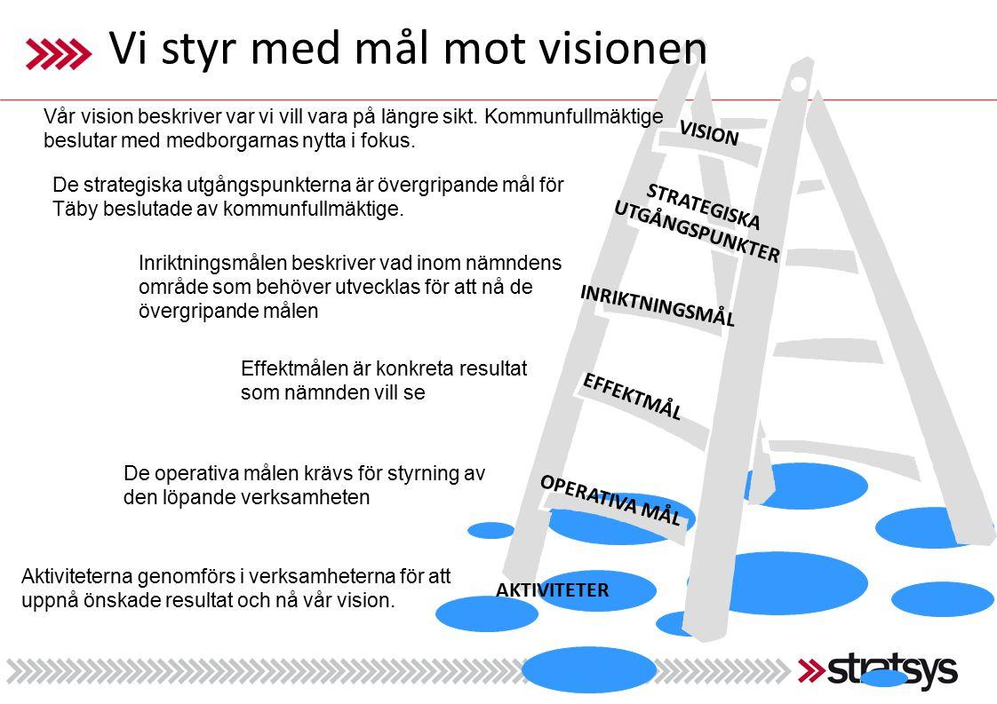 VISION STRATEGISKA UTGÅNGSPUNKTER EFFEKTMÅL OPERATIVA MÅL INRIKTNINGSMÅL Vi styr med mål mot visionen Vår vision beskriver var vi vill vara på längre