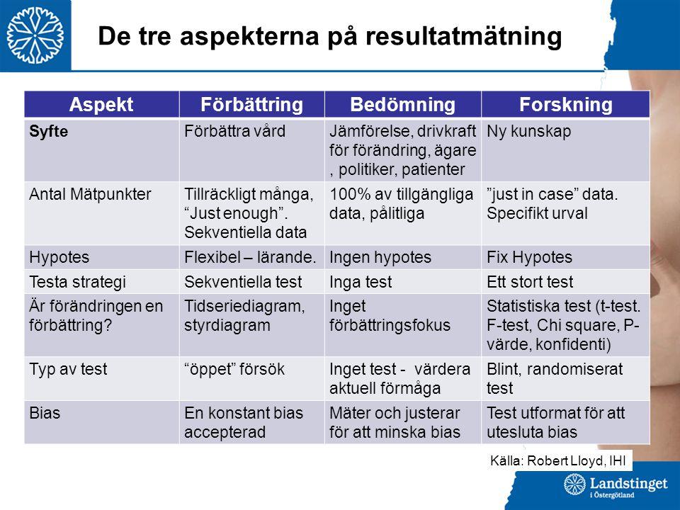 AspektFörbättringBedömningForskning SyfteFörbättra vårdJämförelse, drivkraft för förändring, ägare, politiker, patienter Ny kunskap Antal MätpunkterTi