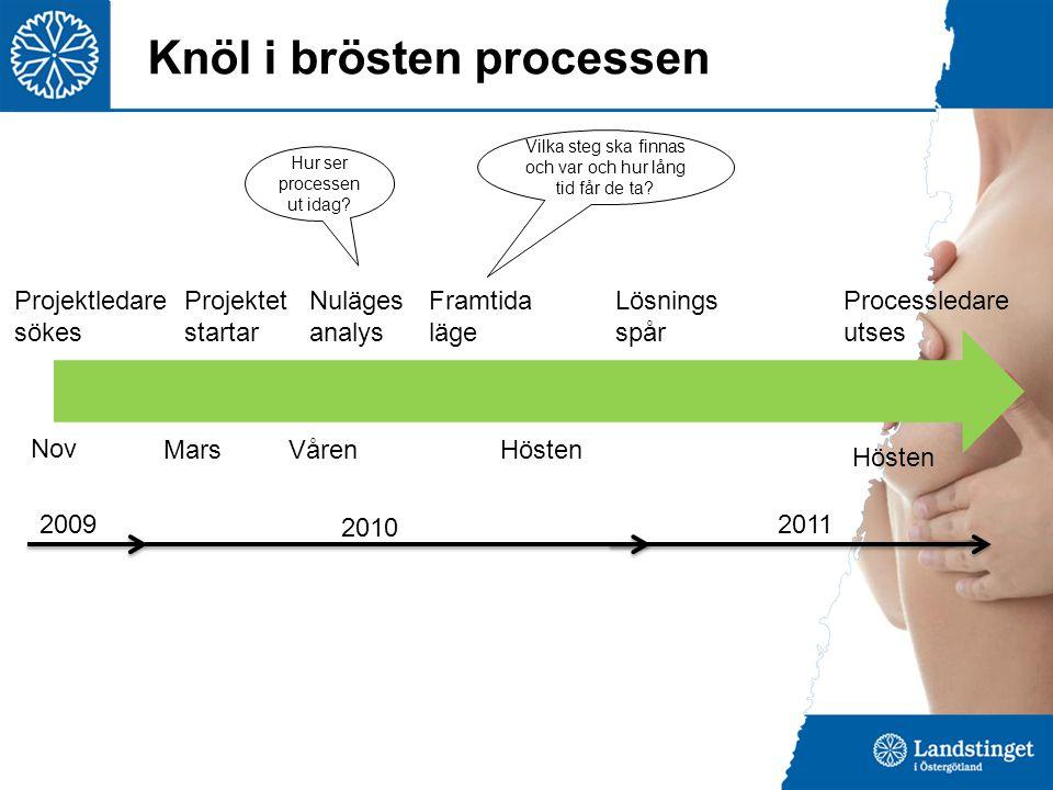 Årsflöde för Bröstcancer – hela länet Mammogrf och UL Punktion Läkarbesök Bröstmott Screenings- besök Vårdcentral- besök Screenings- flöde Remiss- flöde 15-20/1000= 2% 822 .