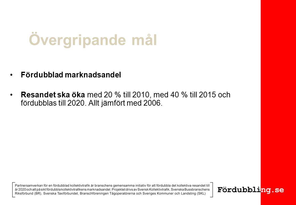 Övergripande mål Fördubblad marknadsandel Resandet ska öka med 20 % till 2010, med 40 % till 2015 och fördubblas till 2020.