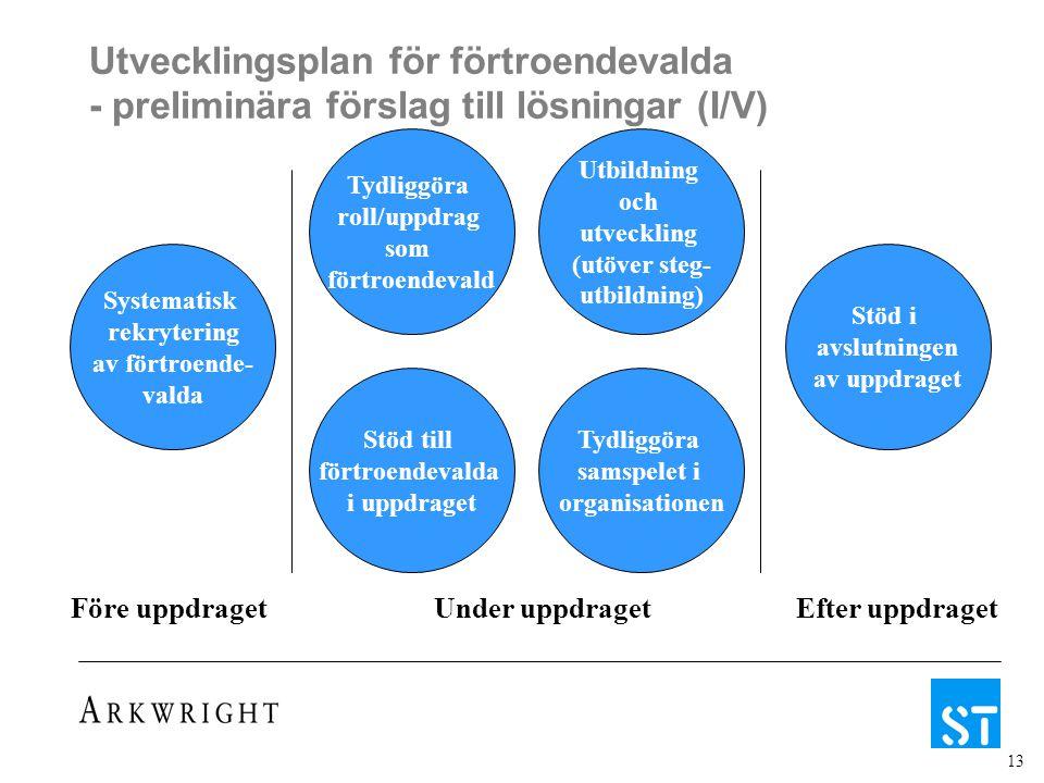 13 Utvecklingsplan för förtroendevalda - preliminära förslag till lösningar (I/V) Systematisk rekrytering av förtroende- valda Före uppdragetUnder uppdragetEfter uppdraget Tydliggöra roll/uppdrag som förtroendevald Utbildning och utveckling (utöver steg- utbildning) Stöd till förtroendevalda i uppdraget Tydliggöra samspelet i organisationen Stöd i avslutningen av uppdraget