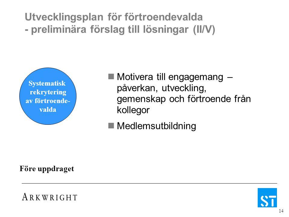 14 Utvecklingsplan för förtroendevalda - preliminära förslag till lösningar (II/V) Systematisk rekrytering av förtroende- valda Före uppdraget Motiver