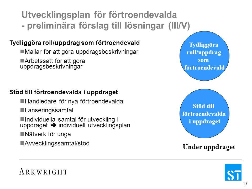 15 Utvecklingsplan för förtroendevalda - preliminära förslag till lösningar (III/V) Under uppdraget Tydliggöra roll/uppdrag som förtroendevald Stöd till förtroendevalda i uppdraget Tydliggöra roll/uppdrag som förtroendevald Mallar för att göra uppdragsbeskrivningar Arbetssätt för att göra uppdragsbeskrivningar Stöd till förtroendevalda i uppdraget Handledare för nya förtroendevalda Lanseringssamtal Individuella samtal för utveckling i uppdraget  individuell utvecklingsplan Nätverk för unga Avvecklingssamtal/stöd