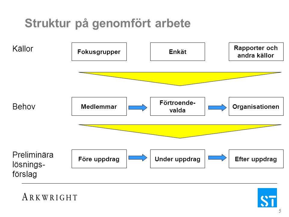 5 Struktur på genomfört arbete Källor Behov Preliminära lösnings- förslag FokusgrupperEnkät Rapporter och andra källor Medlemmar Förtroende- valda Org