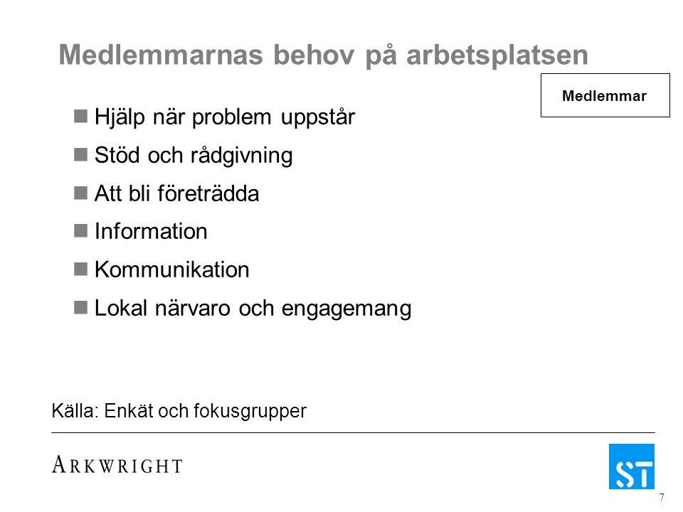 7 Medlemmarnas behov på arbetsplatsen Hjälp när problem uppstår Stöd och rådgivning Att bli företrädda Information Kommunikation Lokal närvaro och eng