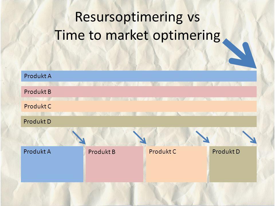 Resursoptimering vs Time to market optimering Produkt A Produkt B Produkt C Produkt D Produkt A Produkt B Produkt CProdukt D