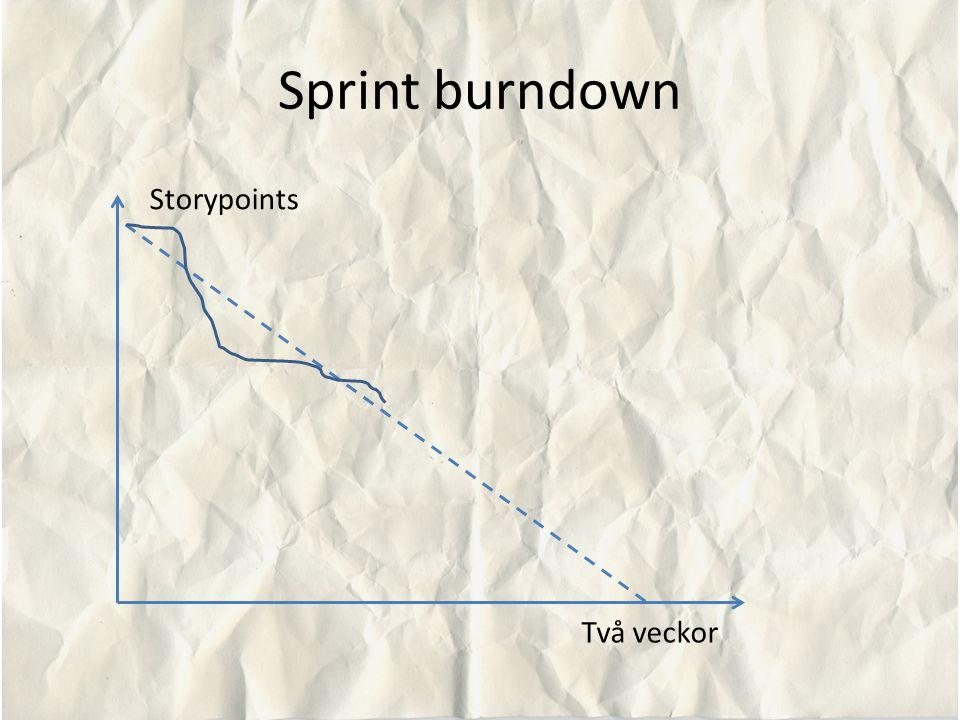Sprint burndown Två veckor Storypoints