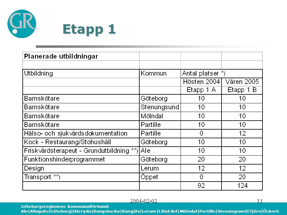 Göteborgsregionens kommunalförbund: Ale|Alingsås|Göteborg|Härryda|Kungsbacka|Kungälv|Lerum|LillaEdet|Mölndal|Partille|Stenungsund|Tjörn|Öckerö 2004-02-0213 Etapp 1