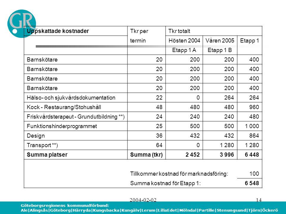 Göteborgsregionens kommunalförbund: Ale|Alingsås|Göteborg|Härryda|Kungsbacka|Kungälv|Lerum|LillaEdet|Mölndal|Partille|Stenungsund|Tjörn|Öckerö 2004-02-0214 Uppskattade kostnaderTkr perTkr totalt terminHösten 2004Våren 2005Etapp 1 Etapp 1 AEtapp 1 B Barnskötare20200 400 Barnskötare20200 400 Barnskötare20200 400 Barnskötare20200 400 Hälso- och sjukvårdsdokumentation220264 Kock - Restaurang/Stohushåll48480 960 Friskvårdsterapeut - Grundutbildning **)24240 480 Funktionshinderprogrammet25500 1 000 Design36432 864 Transport **)6401 280 Summa platserSumma (tkr)2 4523 9966 448 Tillkommer kostnad för marknadsföring:100 Summa kostnad för Etapp 1:6 548