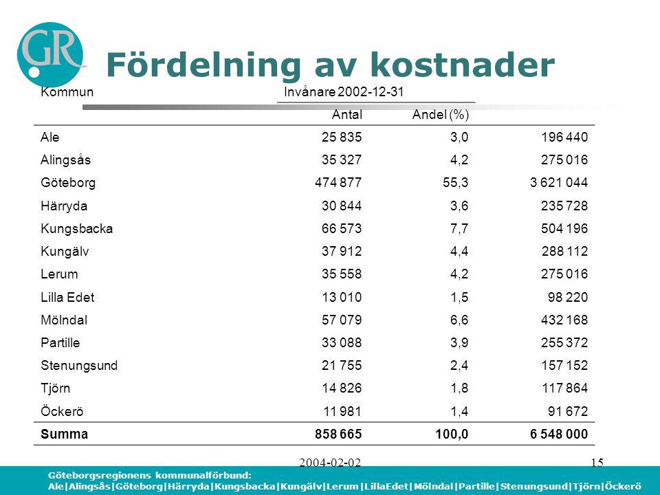 Göteborgsregionens kommunalförbund: Ale|Alingsås|Göteborg|Härryda|Kungsbacka|Kungälv|Lerum|LillaEdet|Mölndal|Partille|Stenungsund|Tjörn|Öckerö 2004-02-0215 Fördelning av kostnader KommunInvånare 2002-12-31 AntalAndel (%) Ale25 8353,0196 440 Alingsås35 3274,2275 016 Göteborg474 87755,33 621 044 Härryda30 8443,6235 728 Kungsbacka66 5737,7504 196 Kungälv37 9124,4288 112 Lerum35 5584,2275 016 Lilla Edet13 0101,598 220 Mölndal57 0796,6432 168 Partille33 0883,9255 372 Stenungsund21 7552,4157 152 Tjörn14 8261,8117 864 Öckerö11 9811,491 672 Summa858 665100,06 548 000