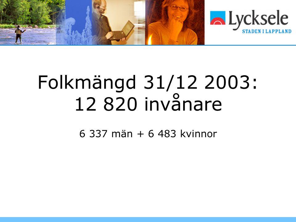 Folkmängd 31/12 2003: 12 820 invånare 6 337 män + 6 483 kvinnor
