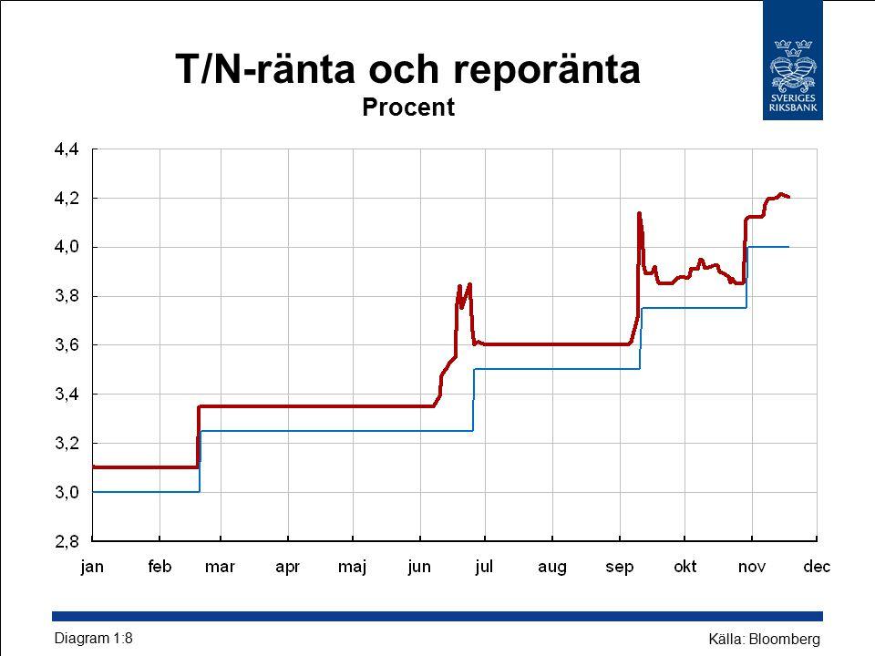 T/N-ränta och reporänta Procent Diagram 1:8 Källa: Bloomberg