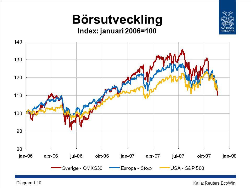 Börsutveckling Index: januari 2006=100 Diagram 1:10 Källa: Reuters EcoWin