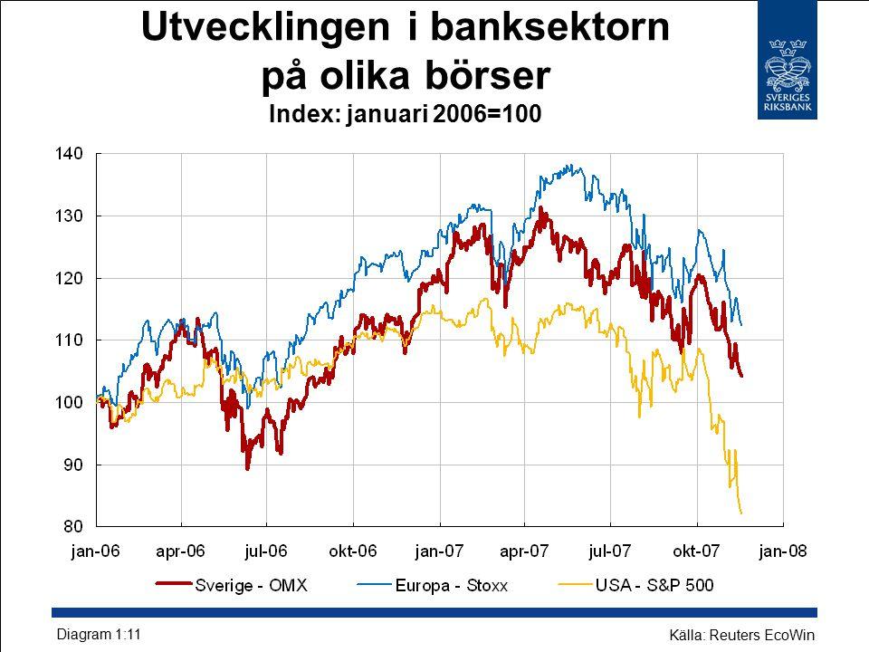 Utvecklingen i banksektorn på olika börser Index: januari 2006=100 Diagram 1:11 Källa: Reuters EcoWin
