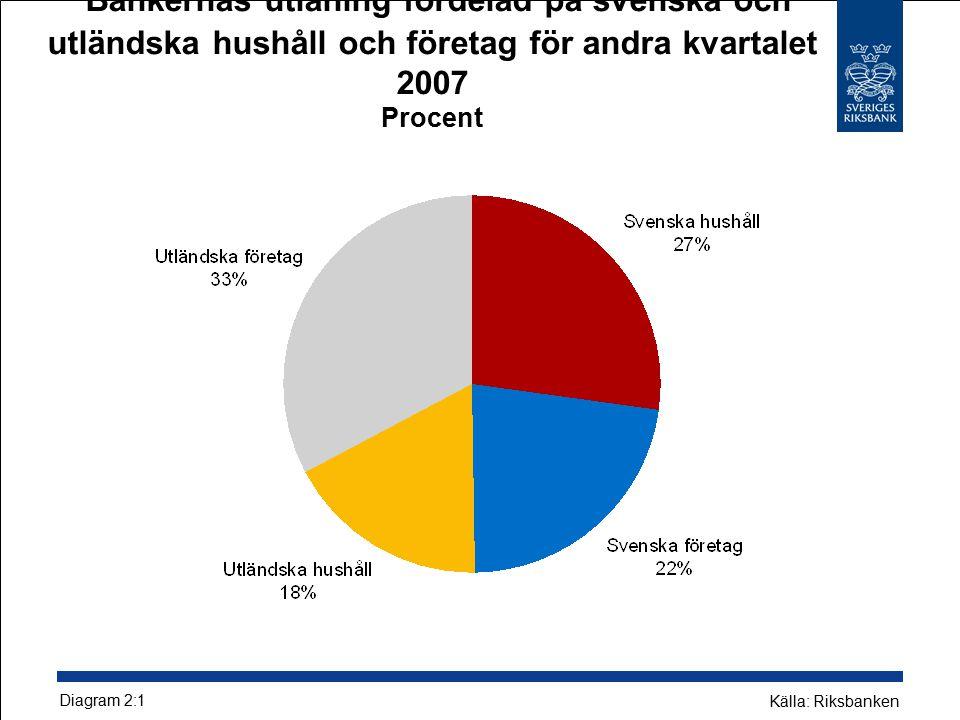 Bankernas utlåning fördelad på svenska och utländska hushåll och företag för andra kvartalet 2007 Procent Diagram 2:1 Källa: Riksbanken