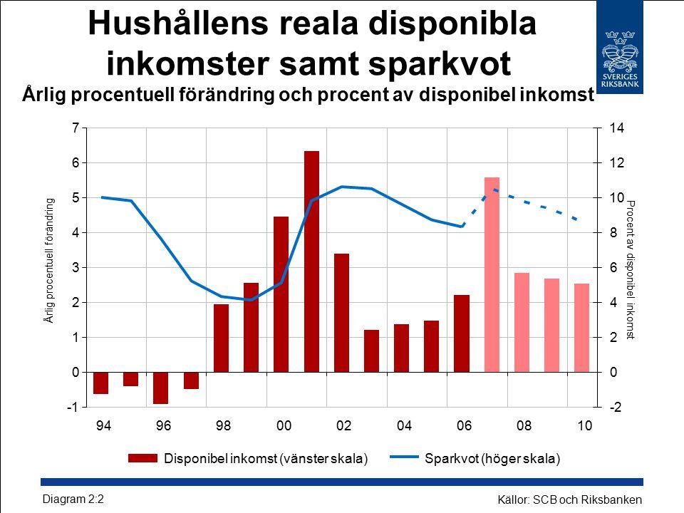 Hushållens reala disponibla inkomster samt sparkvot Årlig procentuell förändring och procent av disponibel inkomst Diagram 2:2 Källor: SCB och Riksbanken