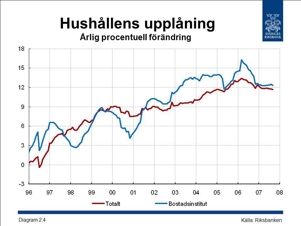 Hushållens upplåning Årlig procentuell förändring Diagram 2:4 Källa: Riksbanken