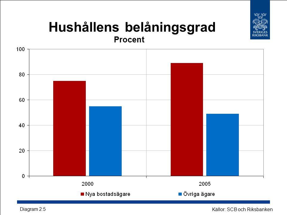 Hushållens belåningsgrad Procent Källor: SCB och Riksbanken Diagram 2:5