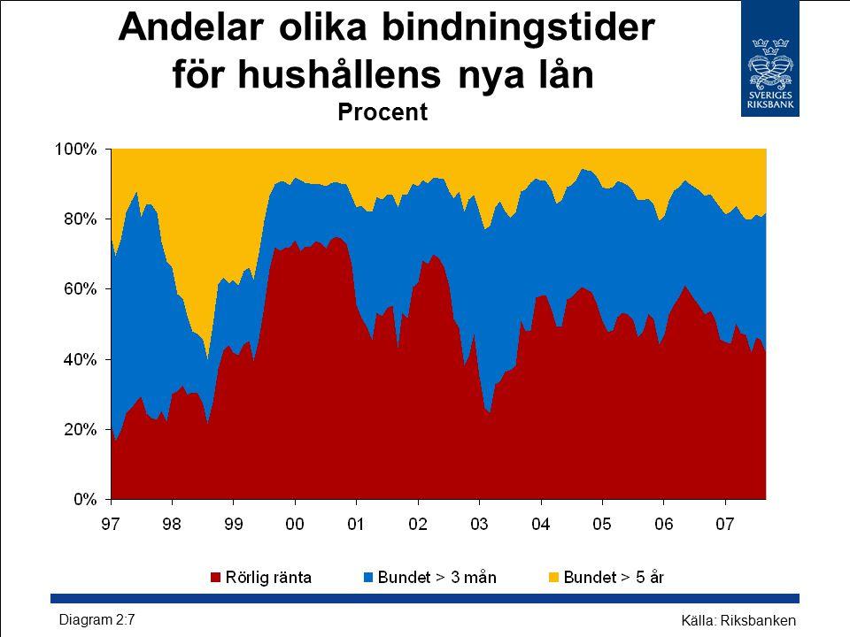 Andelar olika bindningstider för hushållens nya lån Procent Diagram 2:7 Källa: Riksbanken