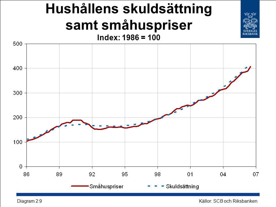 Hushållens skuldsättning samt småhuspriser Index: 1986 = 100 Källor: SCB och Riksbanken Diagram 2:9