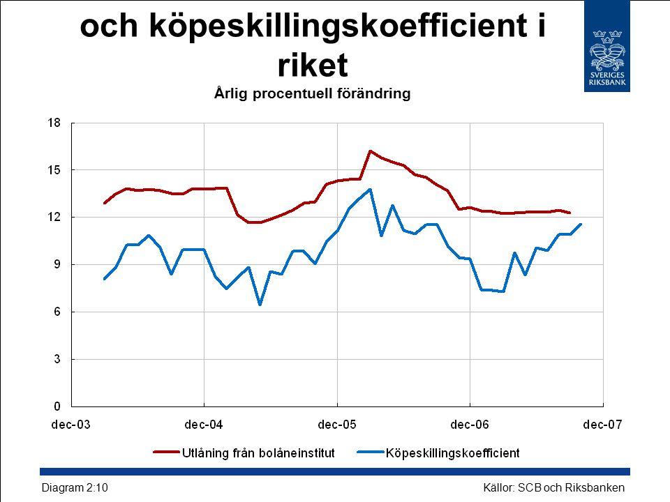 Hushållens skulder i bolåneinstitut och köpeskillingskoefficient i riket Årlig procentuell förändring Källor: SCB och Riksbanken Diagram 2:10