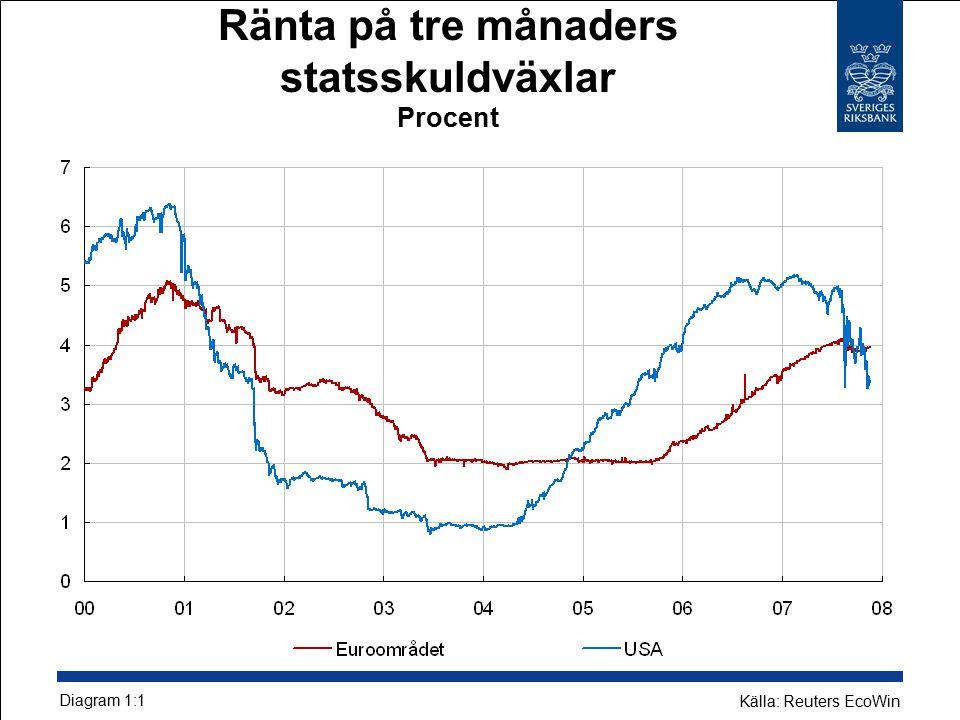 Ränta på tre månaders statsskuldväxlar Procent Diagram 1:1 Källa: Reuters EcoWin