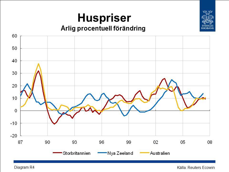 Huspriser Årlig procentuell förändring Diagram R4 Källa: Reuters Ecowin