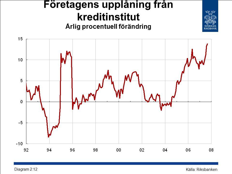 Företagens upplåning från kreditinstitut Årlig procentuell förändring Diagram 2:12 Källa: Riksbanken
