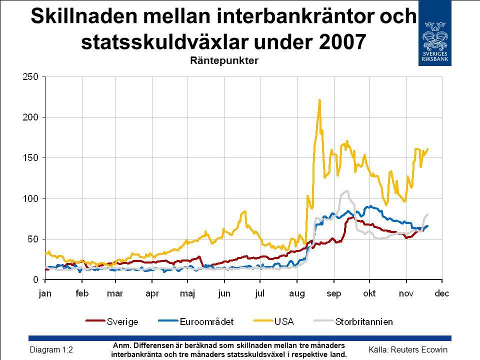 Skillnaden mellan interbankräntor och statsskuldväxlar under 2007 Räntepunkter Källa: Reuters Ecowin Diagram 1:2 Anm.
