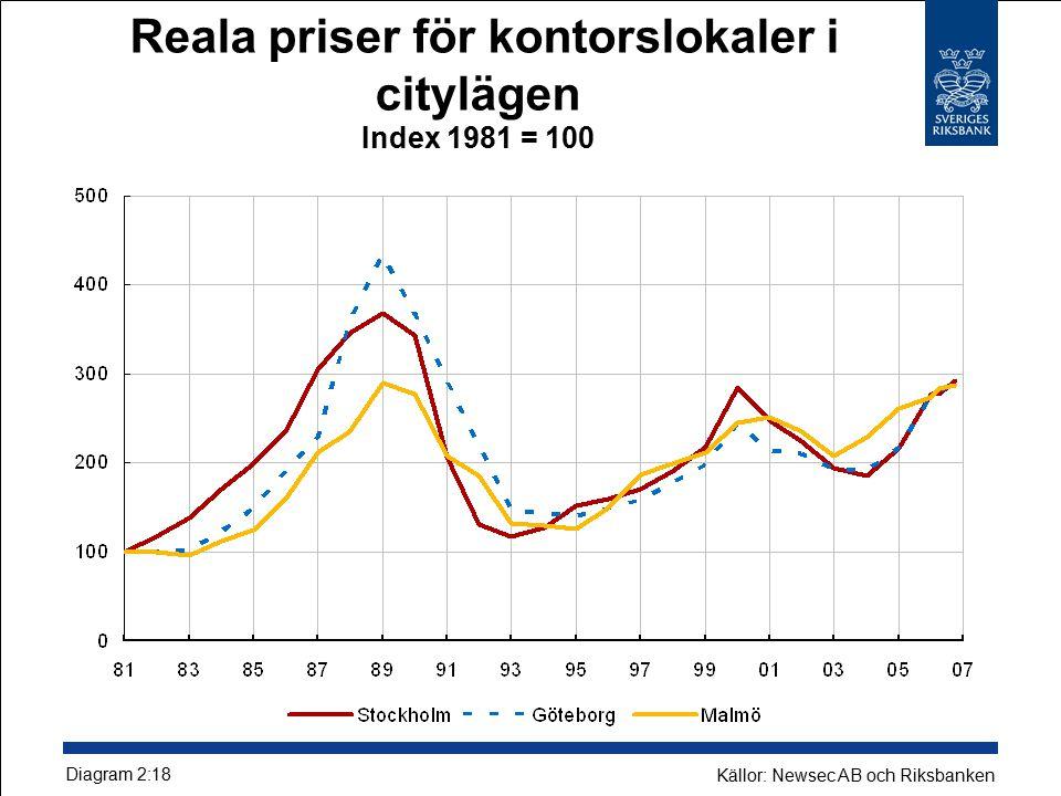 Reala priser för kontorslokaler i citylägen Index 1981 = 100 Diagram 2:18 Källor: Newsec AB och Riksbanken