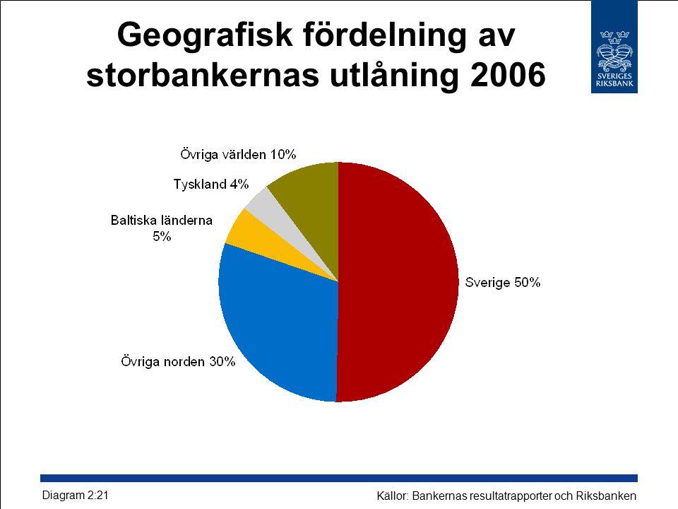 Geografisk fördelning av storbankernas utlåning 2006 Diagram 2:21 Källor: Bankernas resultatrapporter och Riksbanken