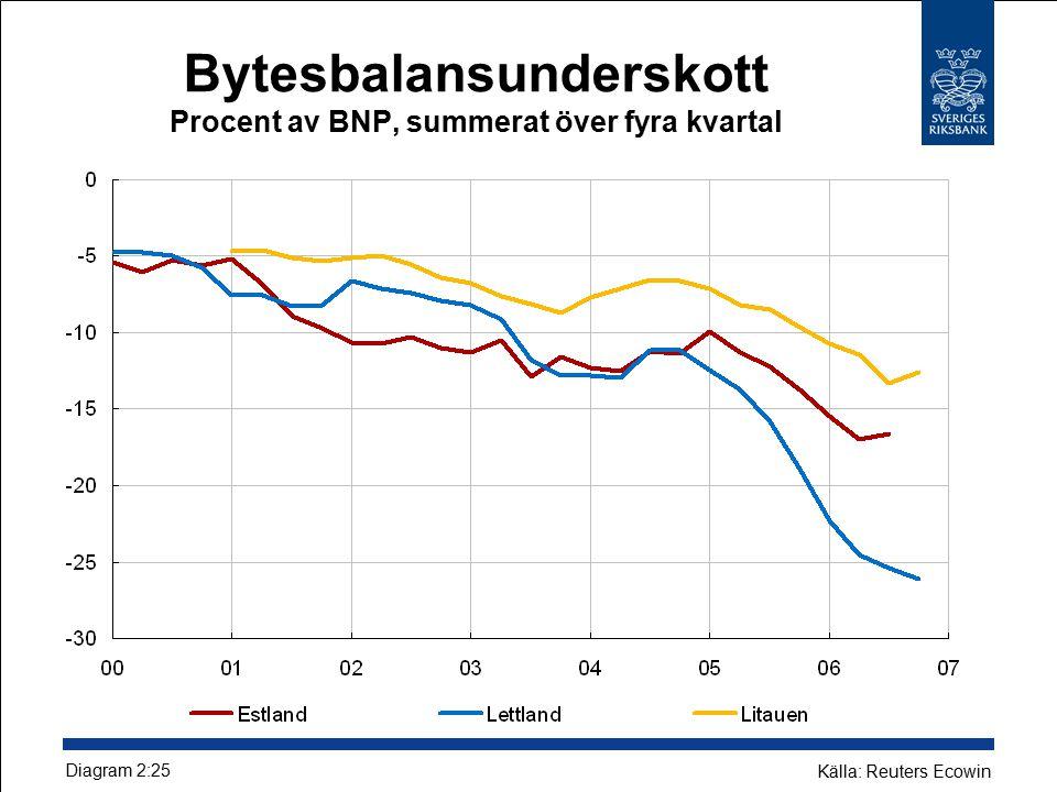 Bytesbalansunderskott Procent av BNP, summerat över fyra kvartal Diagram 2:25 Källa: Reuters Ecowin
