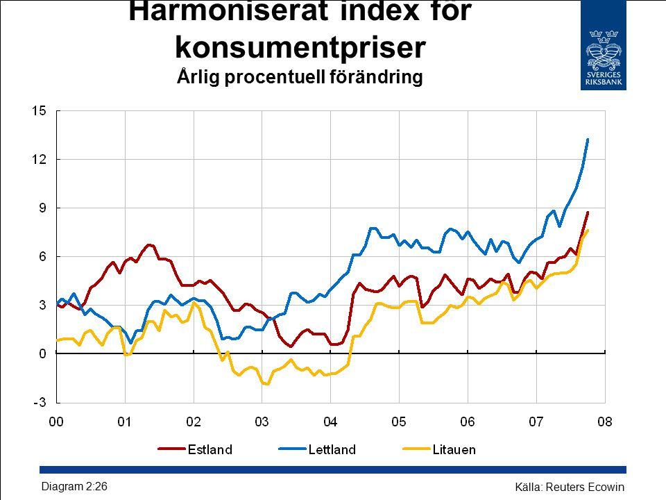 Harmoniserat index för konsumentpriser Årlig procentuell förändring Diagram 2:26 Källa: Reuters Ecowin
