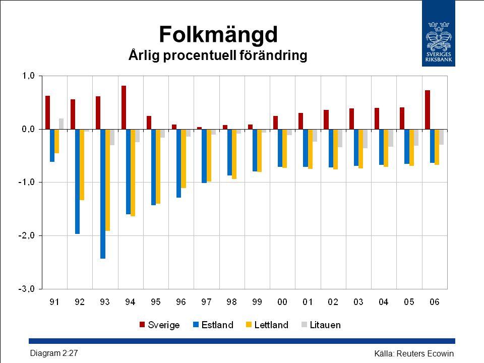 Folkmängd Årlig procentuell förändring Diagram 2:27 Källa: Reuters Ecowin