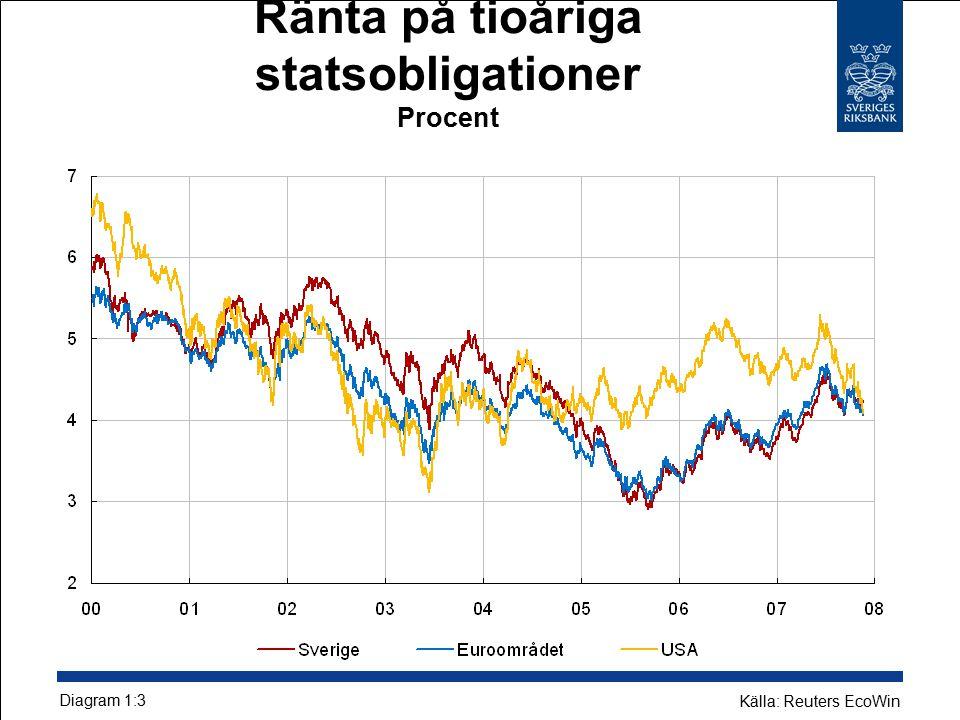 Ränta på tioåriga statsobligationer Procent Diagram 1:3 Källa: Reuters EcoWin