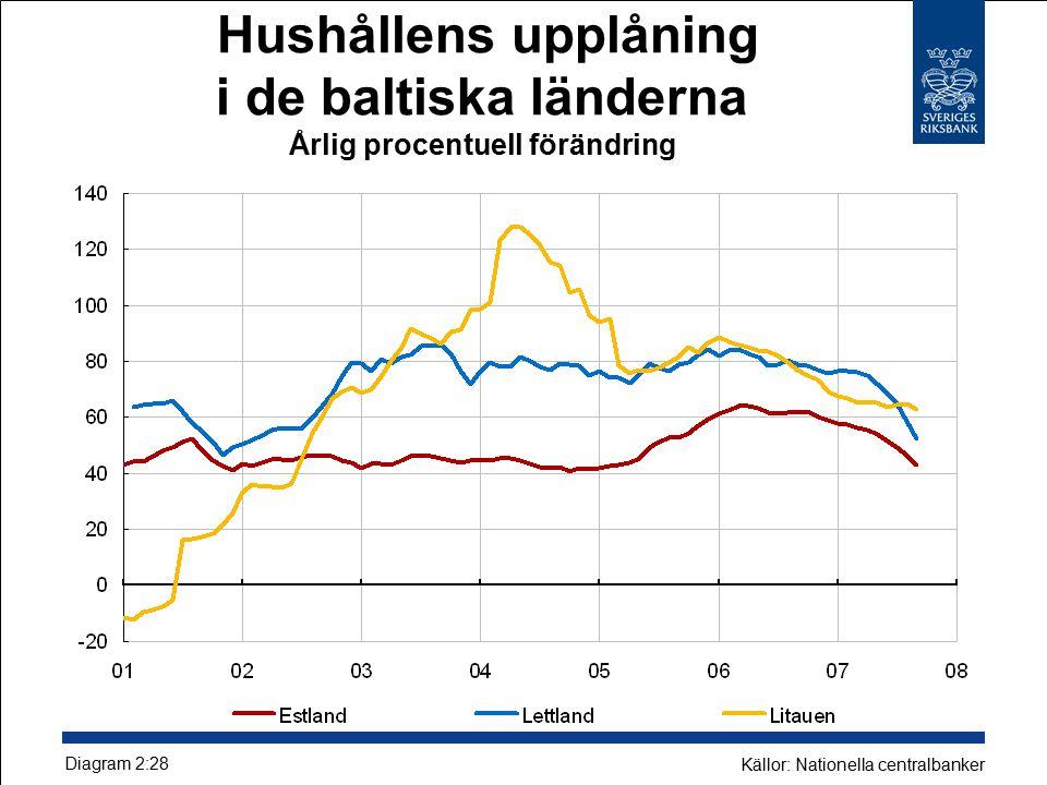 Hushållens upplåning i de baltiska länderna Årlig procentuell förändring Diagram 2:28 Källor: Nationella centralbanker
