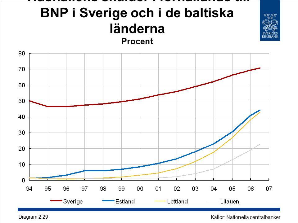Hushållens skulder i förhållande till BNP i Sverige och i de baltiska länderna Procent Diagram 2:29 Källor: Nationella centralbanker