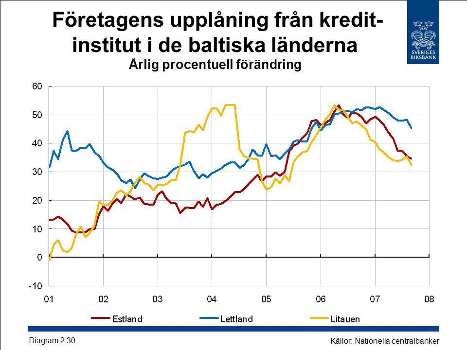 Företagens upplåning från kredit- institut i de baltiska länderna Årlig procentuell förändring Diagram 2:30 Källor: Nationella centralbanker
