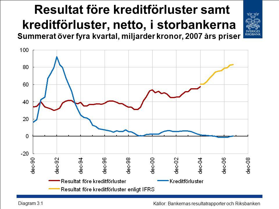 Resultat före kreditförluster samt kreditförluster, netto, i storbankerna Summerat över fyra kvartal, miljarder kronor, 2007 års priser Diagram 3:1 Källor: Bankernas resultatrapporter och Riksbanken