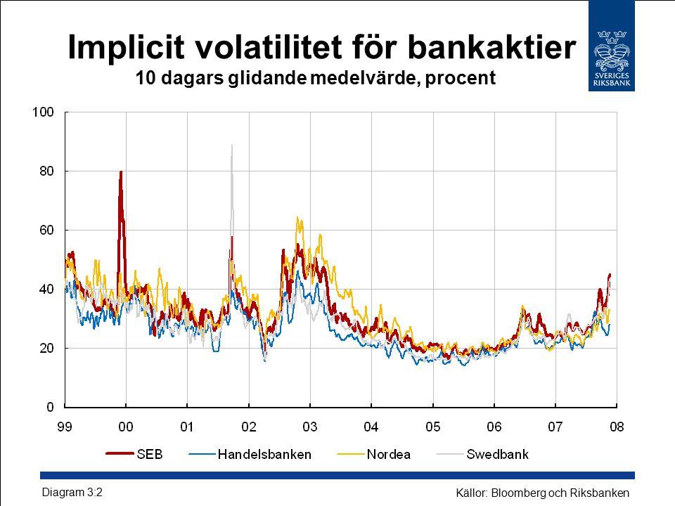 Implicit volatilitet för bankaktier 10 dagars glidande medelvärde, procent Diagram 3:2 Källor: Bloomberg och Riksbanken