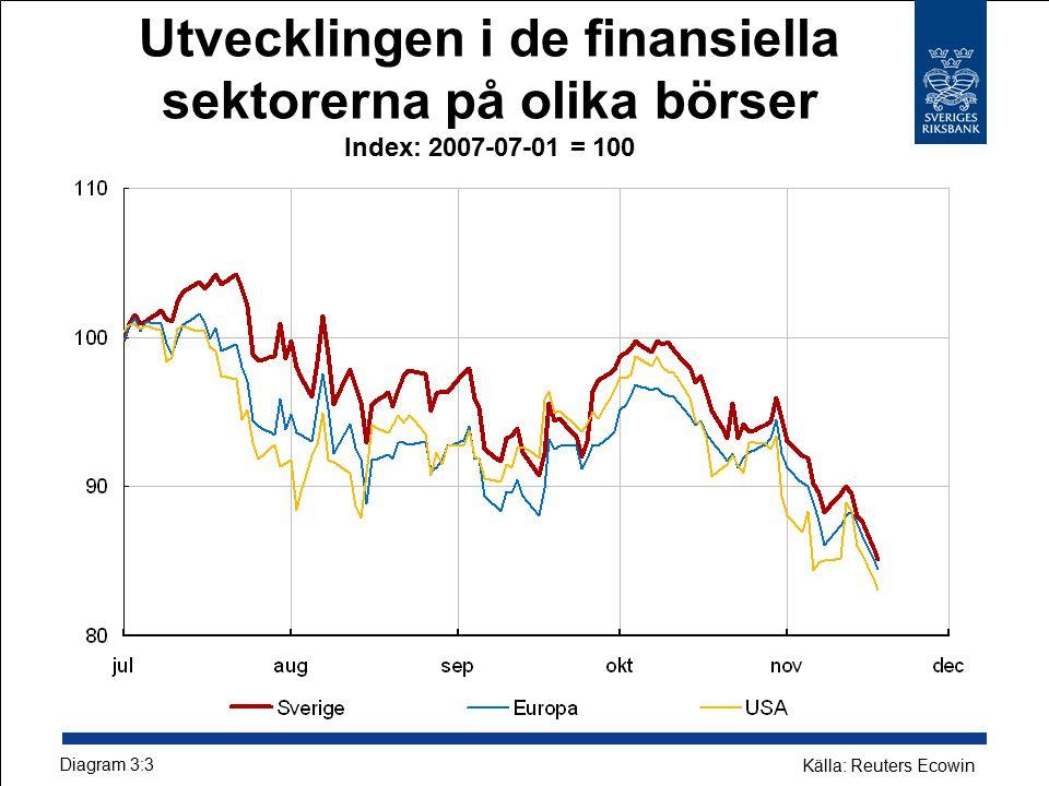 Utvecklingen i de finansiella sektorerna på olika börser Index: 2007-07-01 = 100 Diagram 3:3 Källa: Reuters Ecowin