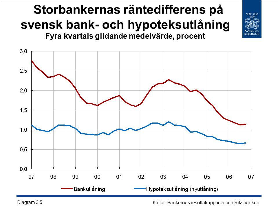 Storbankernas räntedifferens på svensk bank- och hypoteksutlåning Fyra kvartals glidande medelvärde, procent Diagram 3:5 Källor: Bankernas resultatrapporter och Riksbanken
