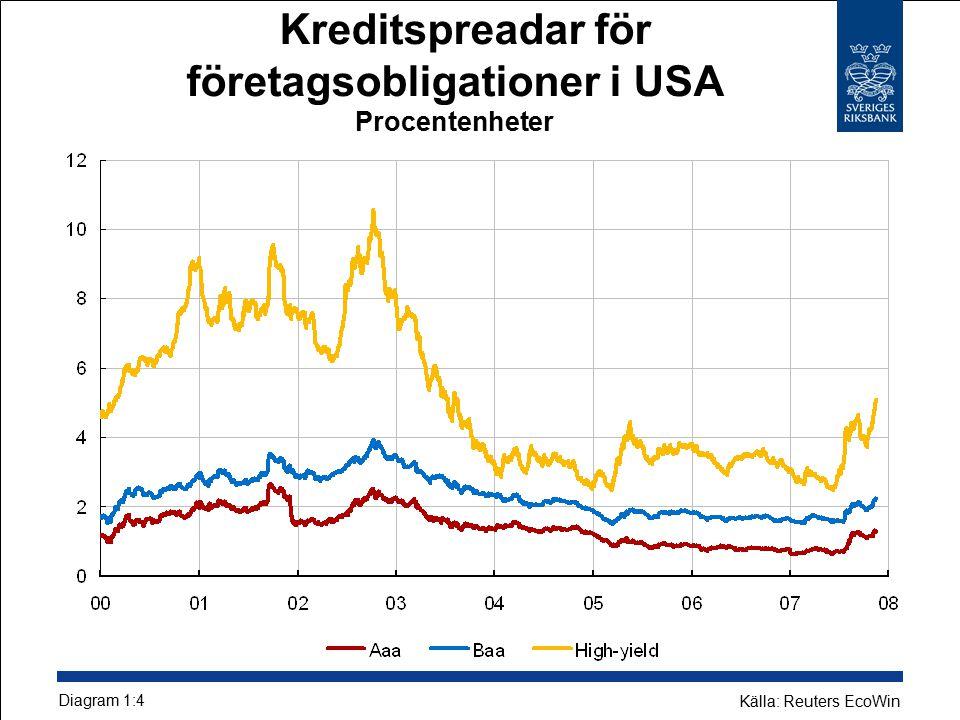 Kreditspreadar för företagsobligationer i USA Procentenheter Diagram 1:4 Källa: Reuters EcoWin