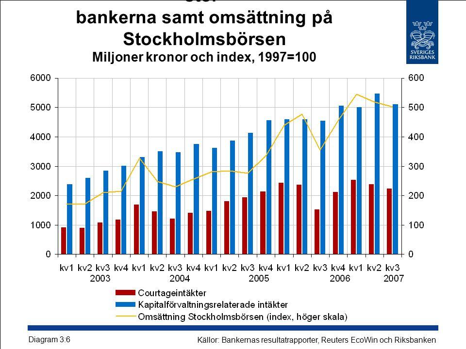 Värdepappersrelaterade provisionsintäkter i stor- bankerna samt omsättning på Stockholmsbörsen Miljoner kronor och index, 1997=100 Diagram 3:6 Källor: Bankernas resultatrapporter, Reuters EcoWin och Riksbanken