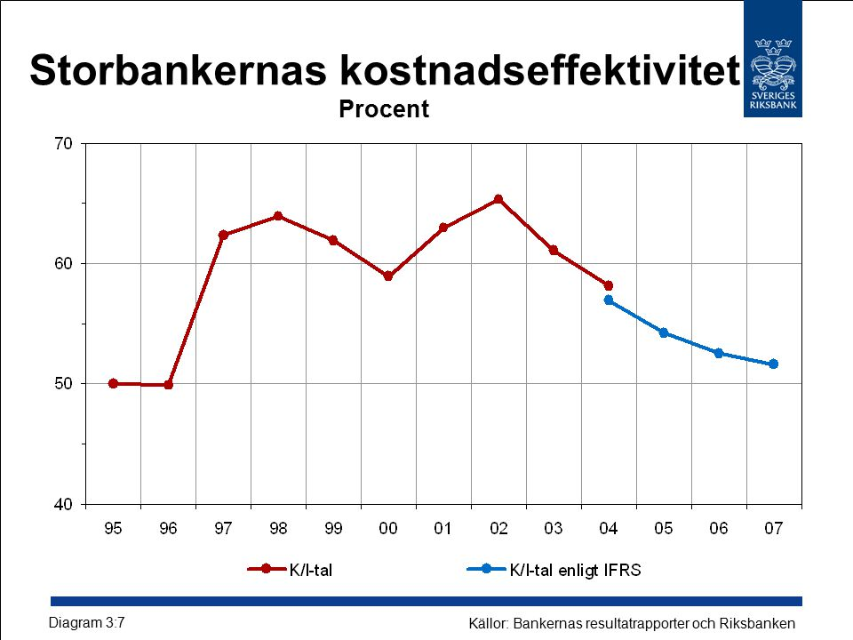 Storbankernas kostnadseffektivitet Procent Diagram 3:7 Källor: Bankernas resultatrapporter och Riksbanken