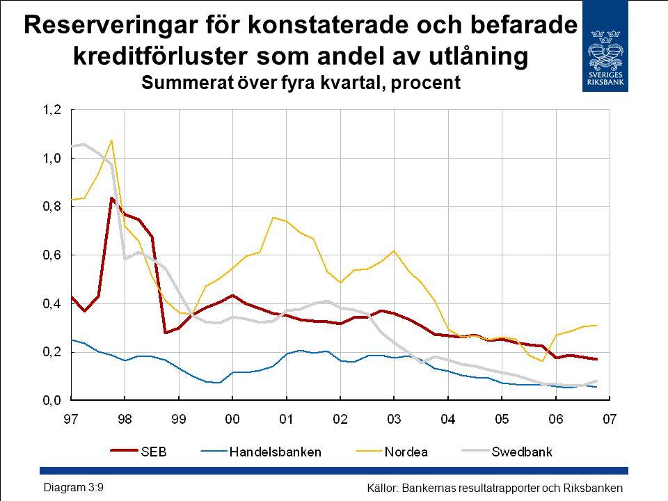 Reserveringar för konstaterade och befarade kreditförluster som andel av utlåning Summerat över fyra kvartal, procent Diagram 3:9 Källor: Bankernas resultatrapporter och Riksbanken