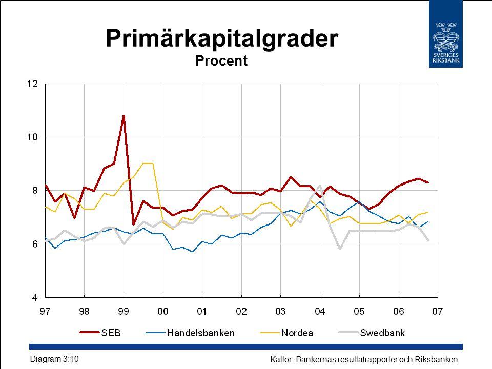 Primärkapitalgrader Procent Diagram 3:10 Källor: Bankernas resultatrapporter och Riksbanken