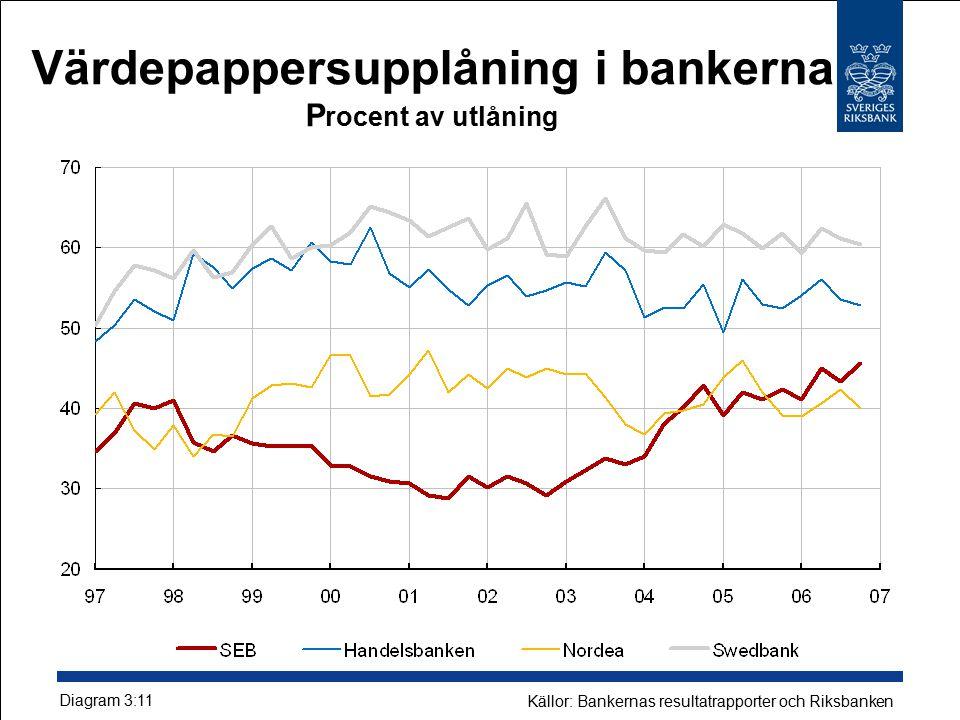 Värdepappersupplåning i bankerna P rocent av utlåning Diagram 3:11 Källor: Bankernas resultatrapporter och Riksbanken